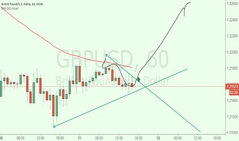 GBPUSD: gbpusd long