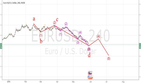 EURUSD: elliott waves