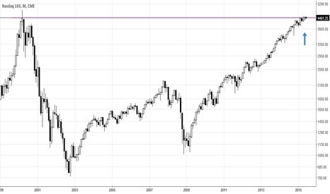 ND1!: Nasdaq Long