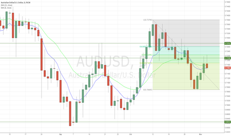 AUDUSD: possible short after 50% retracement