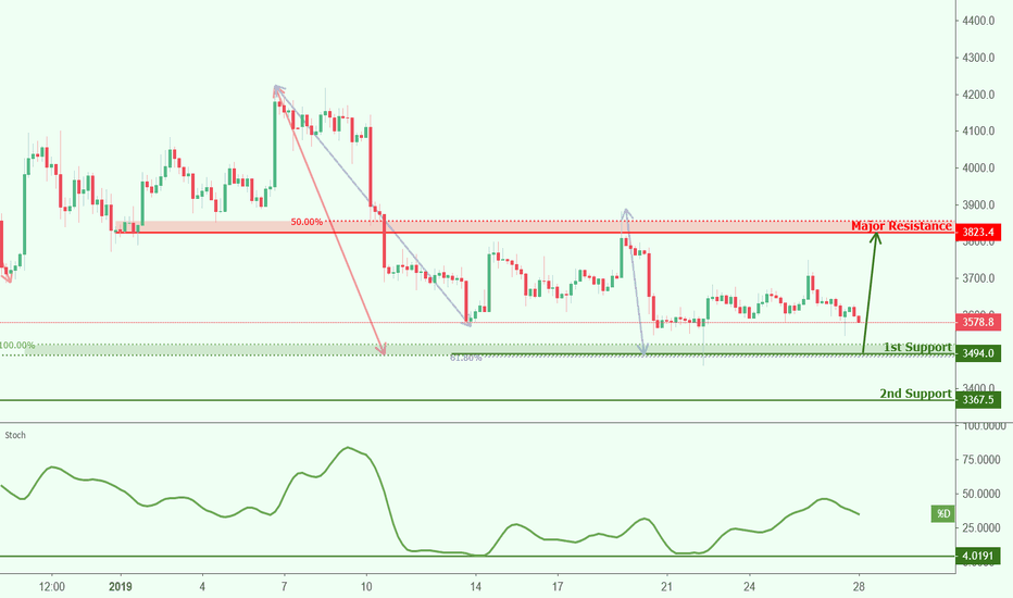 Btcusd Roaching Support Potential Bounce