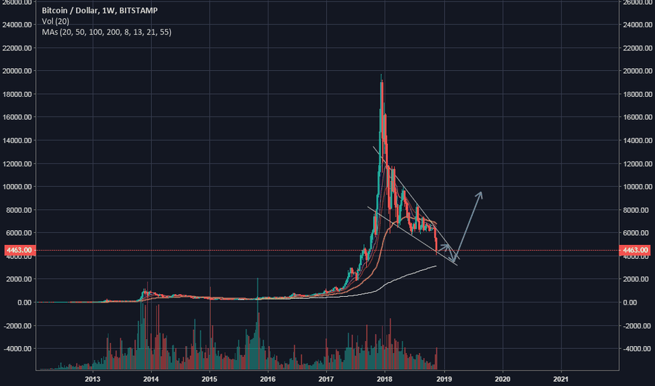 BTCUSD: my TA for BTC