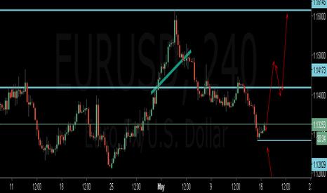 EURUSD: euro buying setup