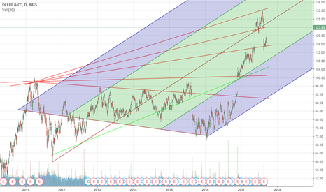 De Stock Price And Chart Tradingview