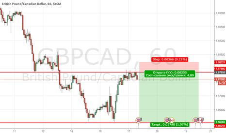 GBPCAD: GBPCAD продажа торговля в диапазоне