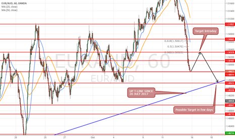 EURAUD: Long Intraday 1.4983 for play the rebound (50pips)