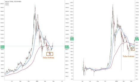 BTCUSD: Bitcoin: bear trap death cross, bull trap golden cross?