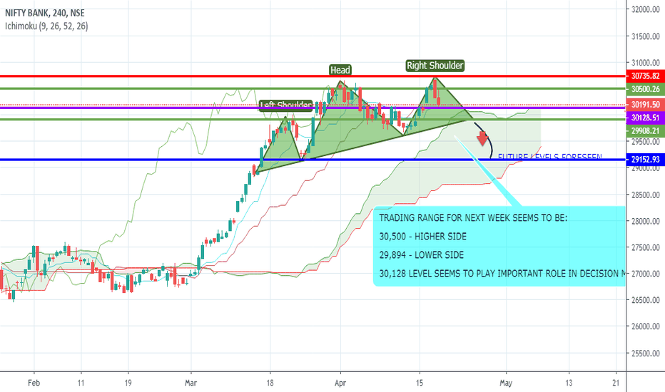 Banknifty Bank Nifty 30 128 Importance