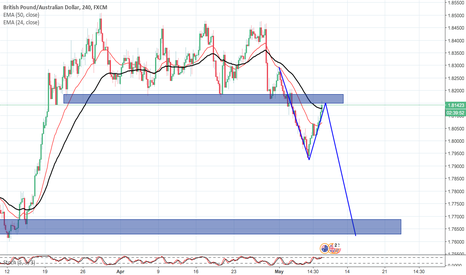 GBPAUD: GBPAUD Coming to Retest zone for Sell