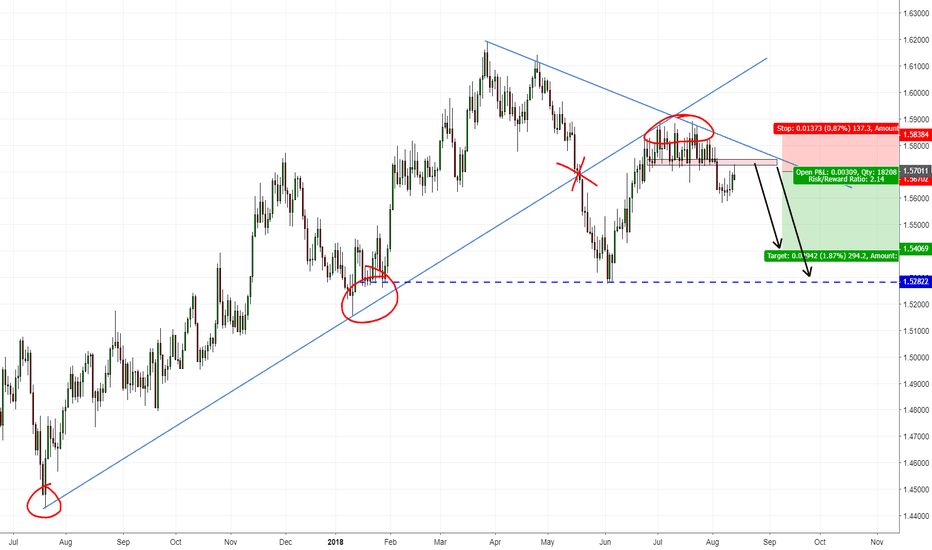EURAUD: EURAUD Good for short