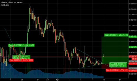 ETHBTC: Late to the party; Range Crunch -> Upwards Break -> Bull Trend