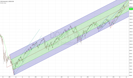 DOWI: #DOW fork from GFC low, 50MA & a few channels