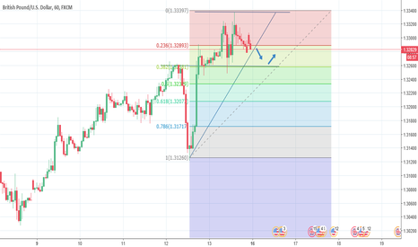 GBPUSD: GBP/USD 1HR Time frame