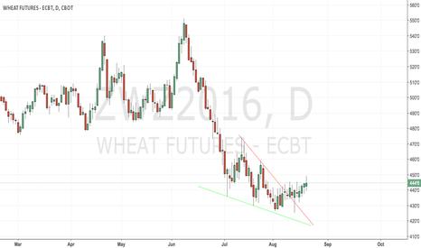 ZWZ2016: CBoT wheat neutral