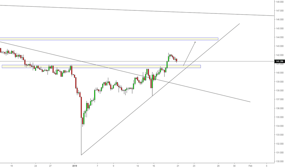 GBPJPY: GBPJPY Simple Art of analysis
