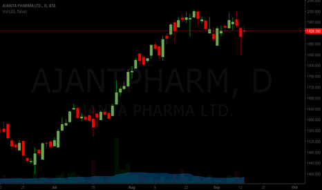 AJANTPHARM: buy