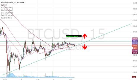 BTCUSD: breakout soon BTC - very short term