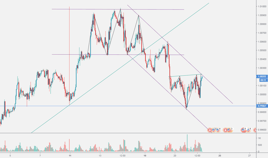 USDCHF: USDCHF H1 Inverse Head and Shoulders