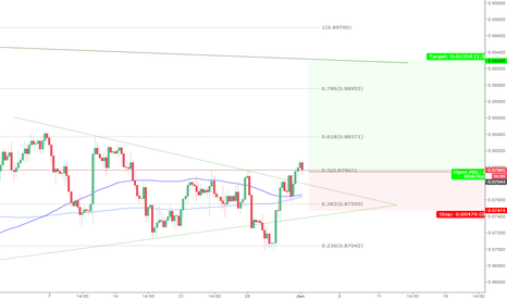 EURGBP: EURGBP Long 4hr - We go again