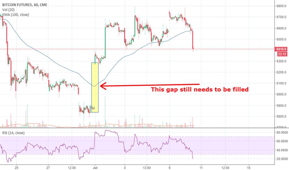BTC1!: Gaps needs to be filled?