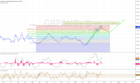 GBPAUD: GBP/AUD Bullish Set-up
