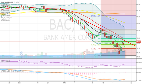 BAC: Bank of America