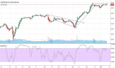 SPY: SPY ready to fall after Dow20k run fails