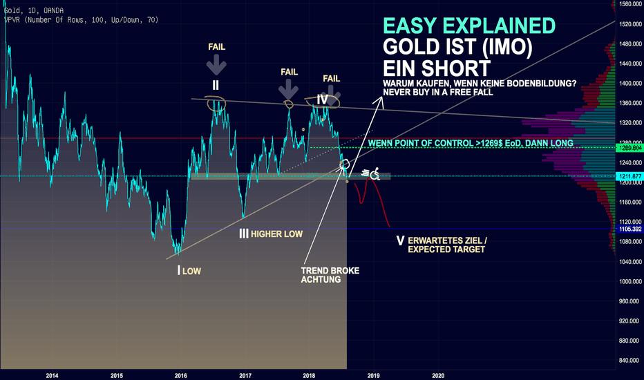 XAUUSD: GOLD: EASY SHORT WEITERE -100$