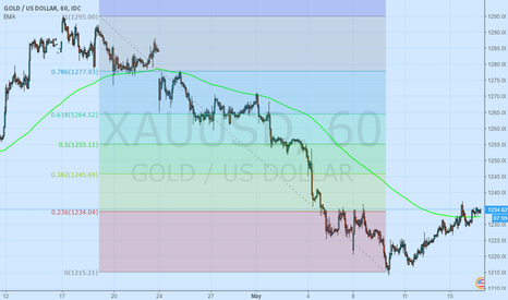 XAUUSD: Gold long to 1245-55