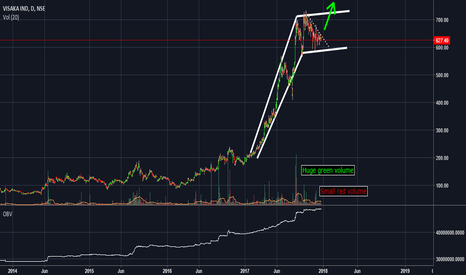 VISAKAIND: looks good descending angle in flag pattern