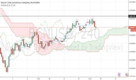 BCNUSD: Bytecoin/USD price has met a 1-hour tenkan sen line resistance