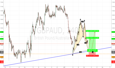 GBPAUD: GBPAUD  BULLISH BAT PATTERN 240