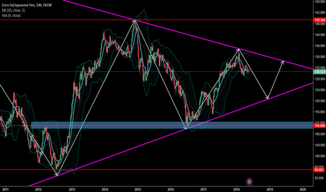 EURJPY: Long Term Downtrend.