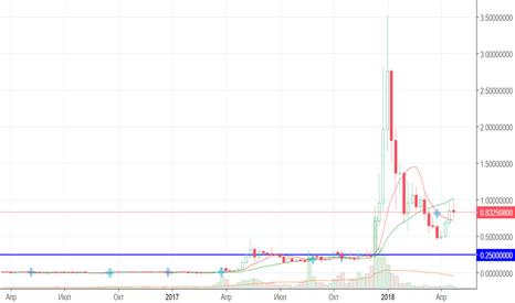 XRPUSD: Ripple. $0.9 достигнуто. Что дальше?