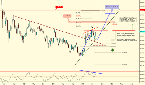 XAUUSD: (Weekly) The Golden Structure // 1500$