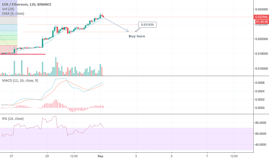 EOSETH: EOS Small Correction before new highs