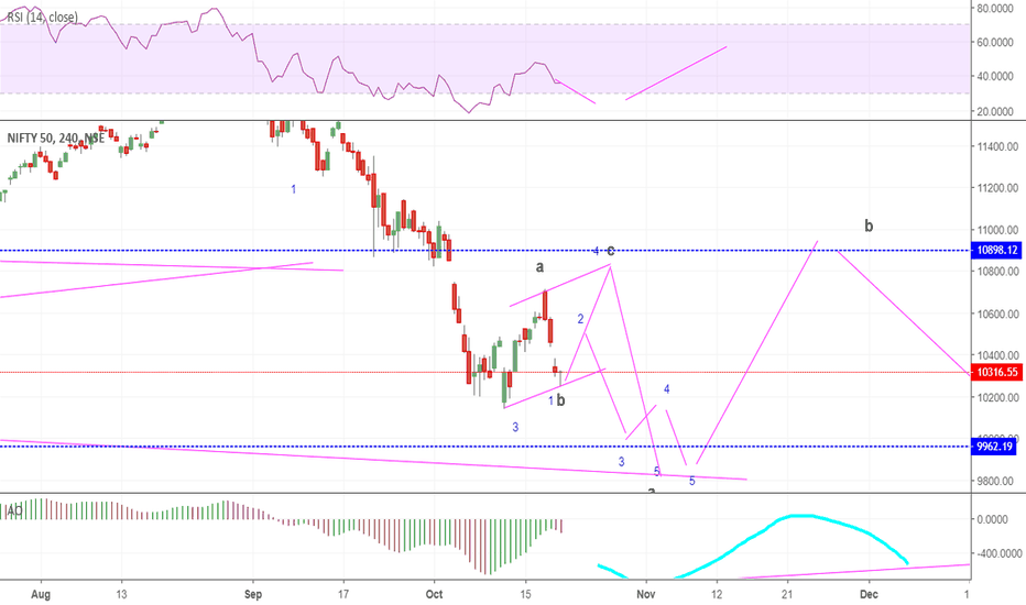 NIFTY: either w4 done or eye abc  for w4