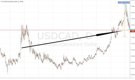 USDCAD: Where will the USDCAD Bottom?