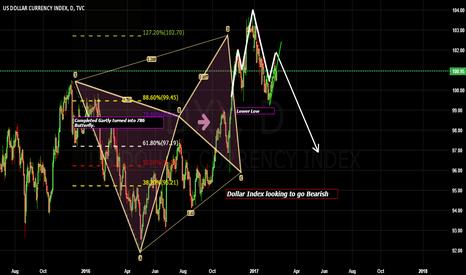 DXY: Dollar Index Bearish?