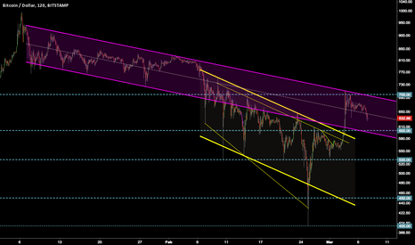 BTCUSD: BTC - Previous Down Channel