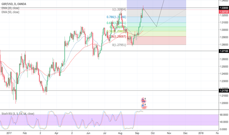 GBPUSD: gbp usd short to 61.8 fib then long to 1.618 fib