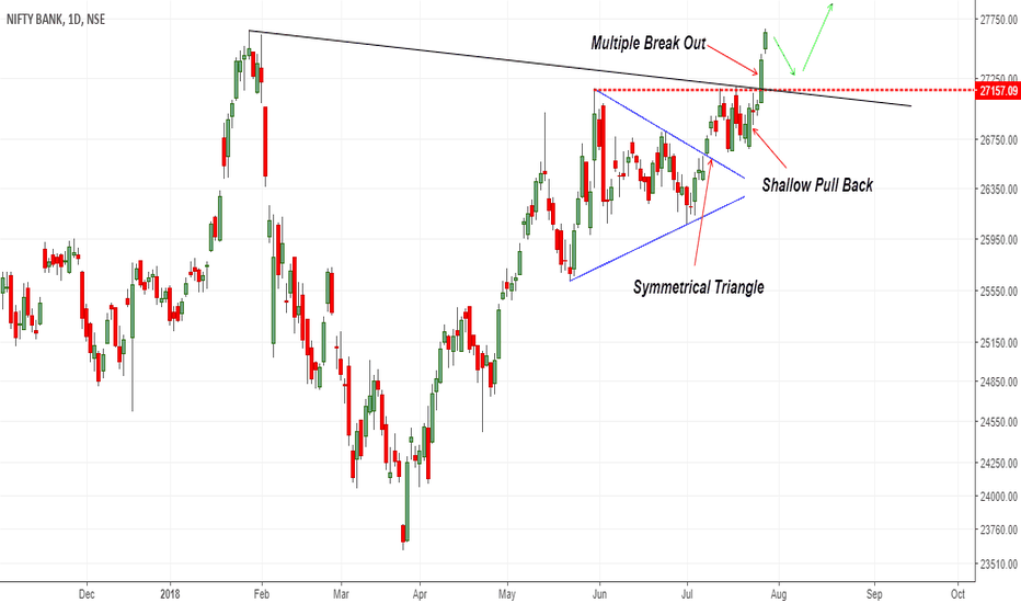 BANKNIFTY: Bank Nifty in Up Trend 27250 may provide pull back opportunity