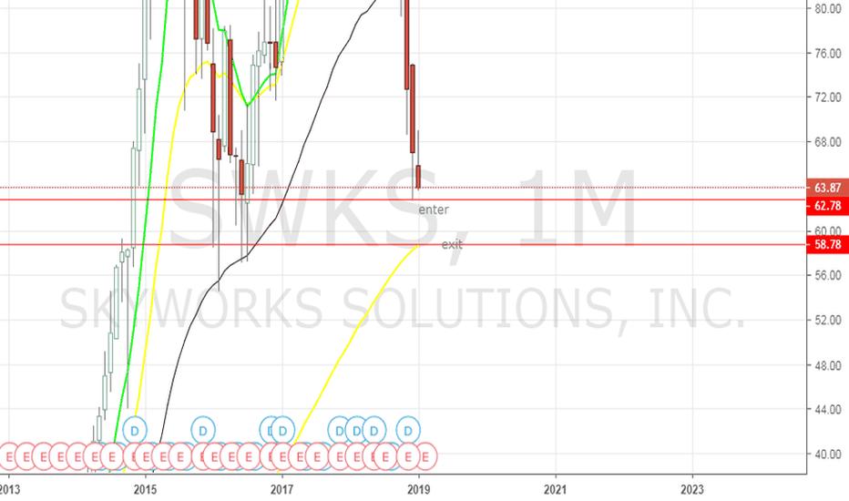 SWKS: SWKS - Trade setup