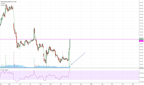 INOXWIND: Inox looks good..