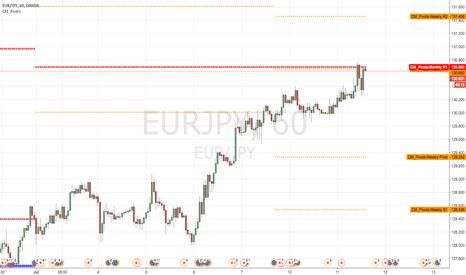 EURJPY: Short at month R1 EJ