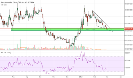 BATBTC: BAT/BTC Bounce Play