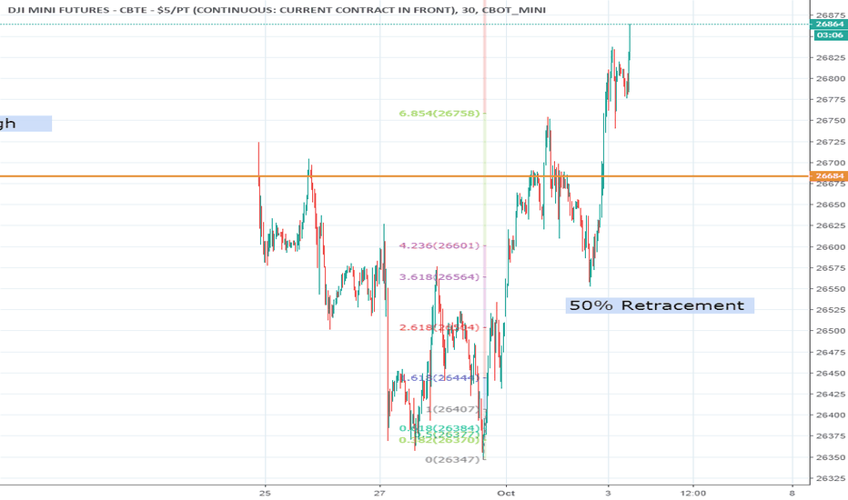 YM1!: Dow - Heading 27000
