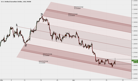 USDCAD: Median Line e Warning Lines