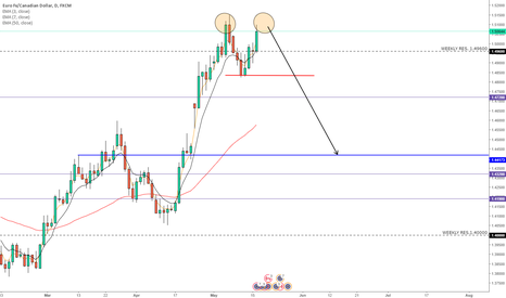 EURCAD: EURCAD Potential Double Top Reversal
