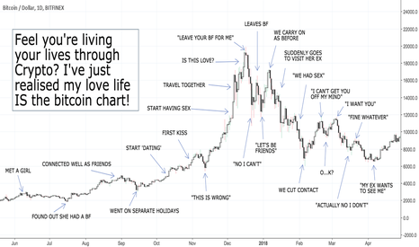 BTCUSD: When you realise the BTC chart IS your love life